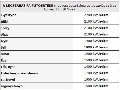 futoertek_fa