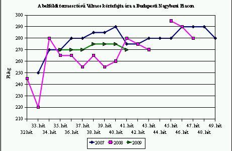 piaci árak , 2009 október 15
