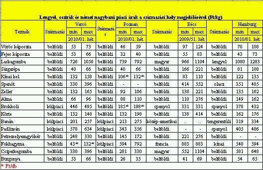 2010 piaci árak