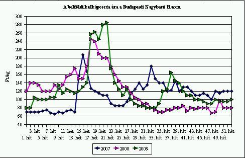 kelkáposzta 2010 ára