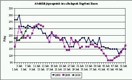 jégcsapretek ára 8.hét