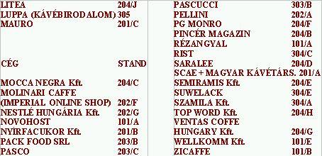 Kiállítók listája-kávékonf