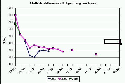 zöldség árak 2010.21.hét
