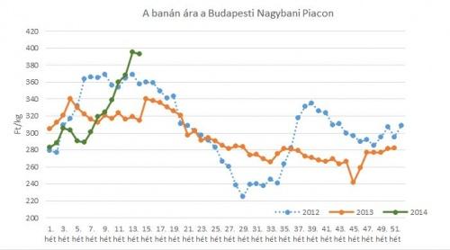 A banán 15. heti piaci ára