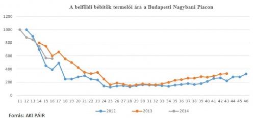 A belföldi bébitök termelői ára (17. hét)