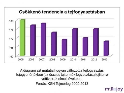 tejfogyasztas_alakulasa_grafikon