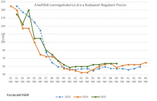 csemege kukorica piaci ára 40. hét 2015
