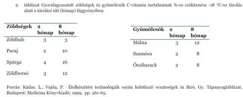 c_vitamin_csokkenes