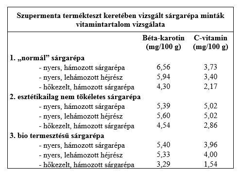sargarepa_vitamintartalma