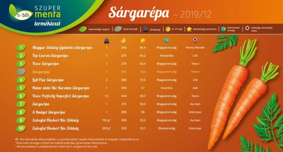 szupermenta_termekteszt_legjobb_sargarepa