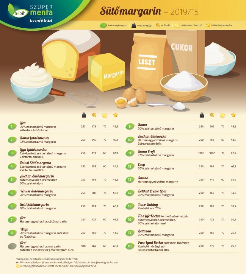 margarin_teszt