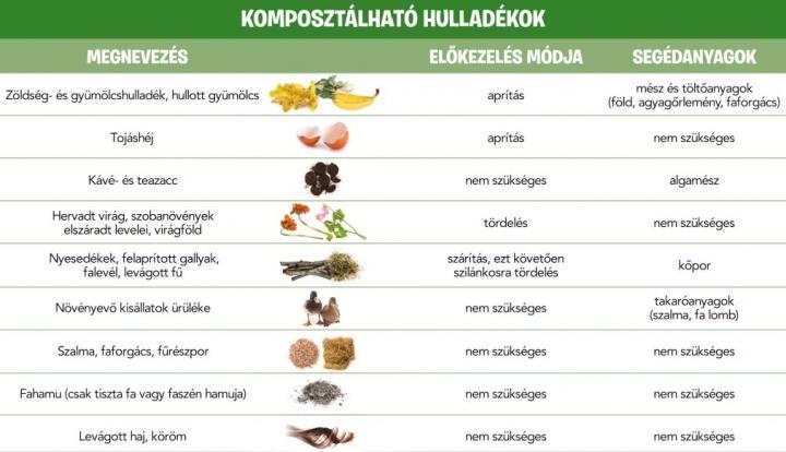 komposztalhato_hulladekok
